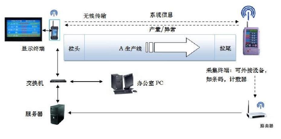 看板管理系统 可视化管理软件 车间看板 计划看板 生产进度看板