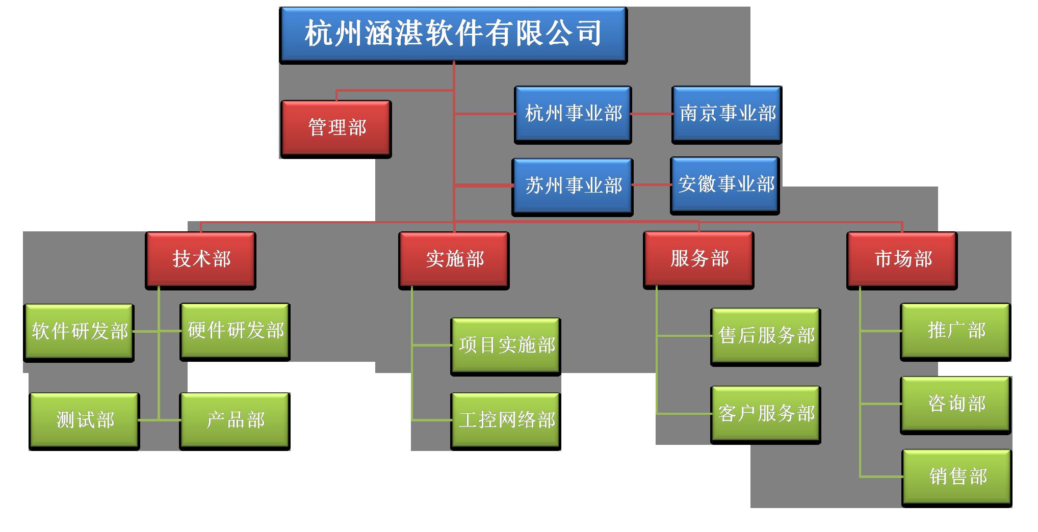 涵湛软件企业组织架构图片