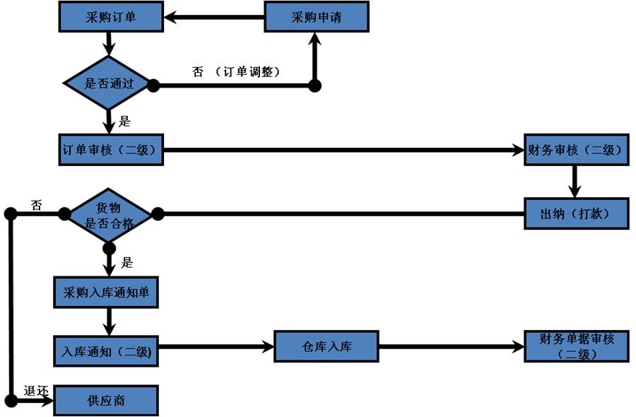 计算机硬件组装流程图