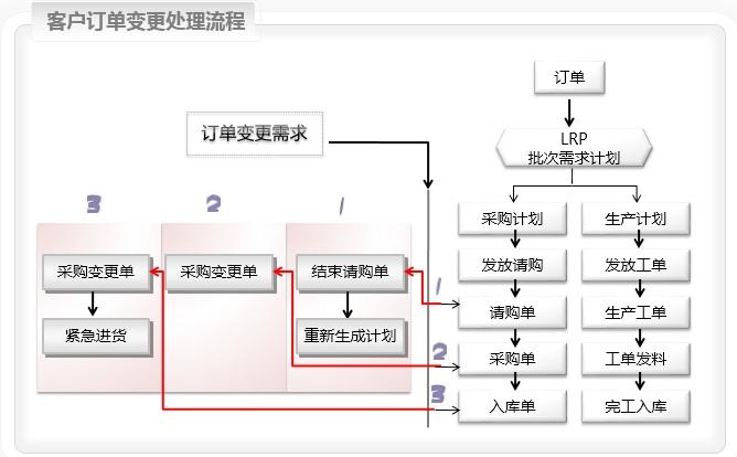 erp生产管理生产现场流程(委外工单)--合格erp企业